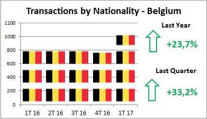 Alfonso Lacruz - Benahavis - Marbella - Real estate - Closed Transactions - 2017 - Belgium