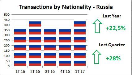 Alfonso Lacruz - Benahavis - Marbella - Real estate - Closed Transactions - 2017 - Rusians