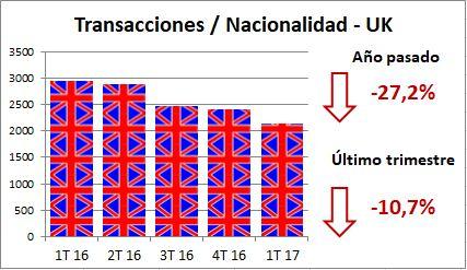 Alfonso Lacruz - Benahavis - Marbella - Mercado Inmobiliario - Transacciones Cerradas - Ingleses