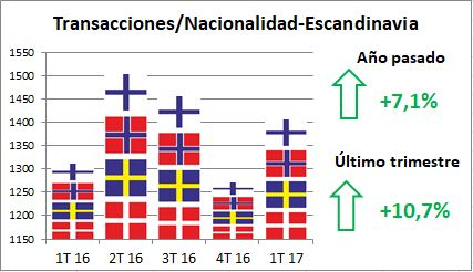 Alfonso Lacruz - Benahavis - Marbella - Mercado Inmobiliario - Transacciones Cerradas - Escandinavos