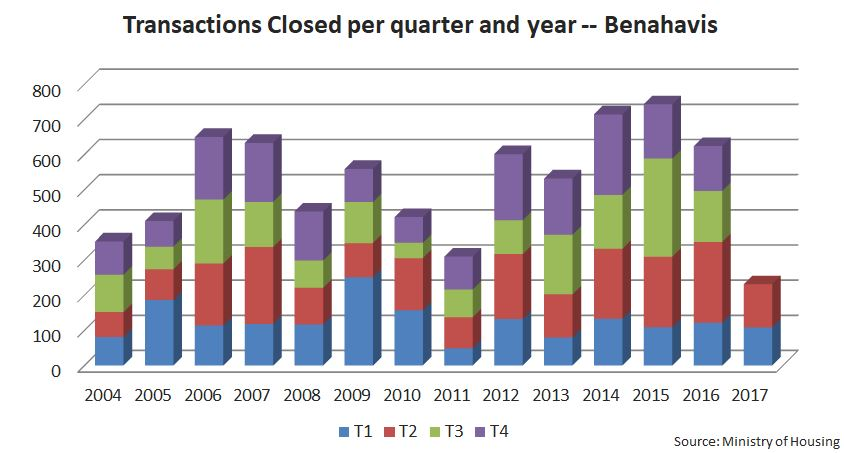 Benahavis Closed Transactions Second Quarter 2017 Alfonso Lacruz