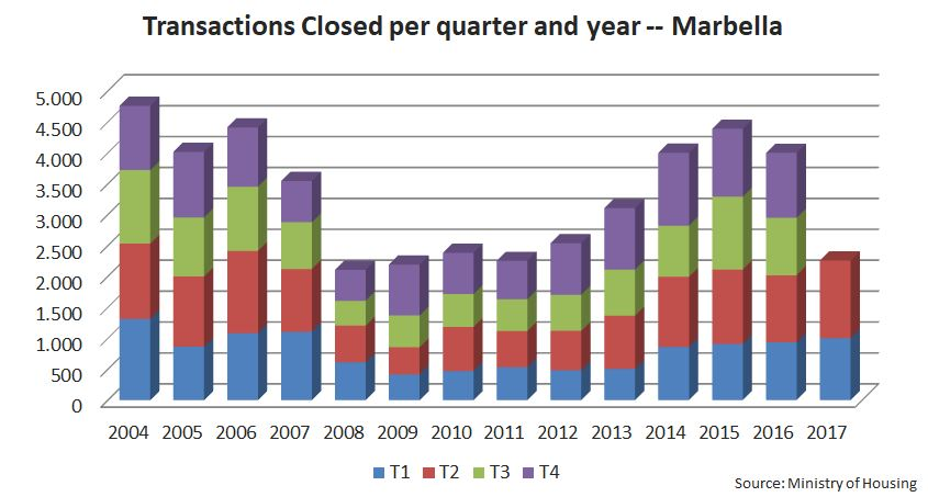 Marbella Closed Transactions Real Estate Second Quarter 2017 Alfonso Lacruz