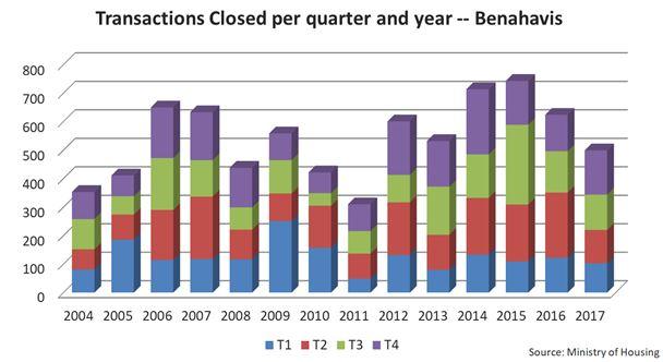 Grafico Benahavis.JPG