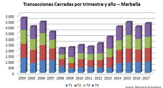 Grafico Marbella ES.JPG