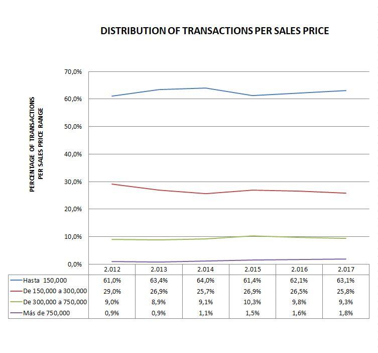 Distribucion según precio de venta EN.JPG
