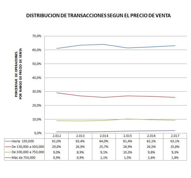Captura Distribucion según precio de venta ES.JPG
