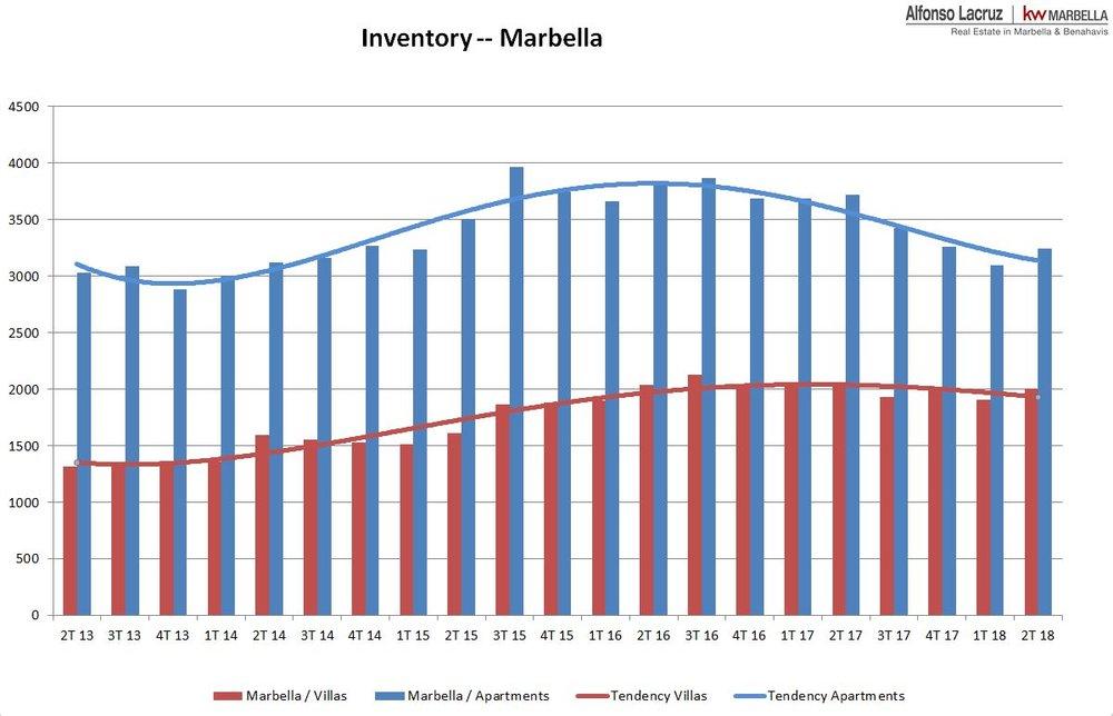 Inventory Marbella 2018 EN.JPG