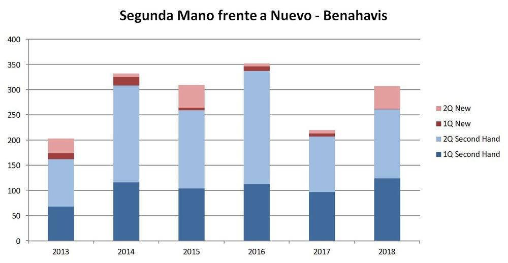 New vs Second Hand sales 2T 18 Benahavis ES.JPG