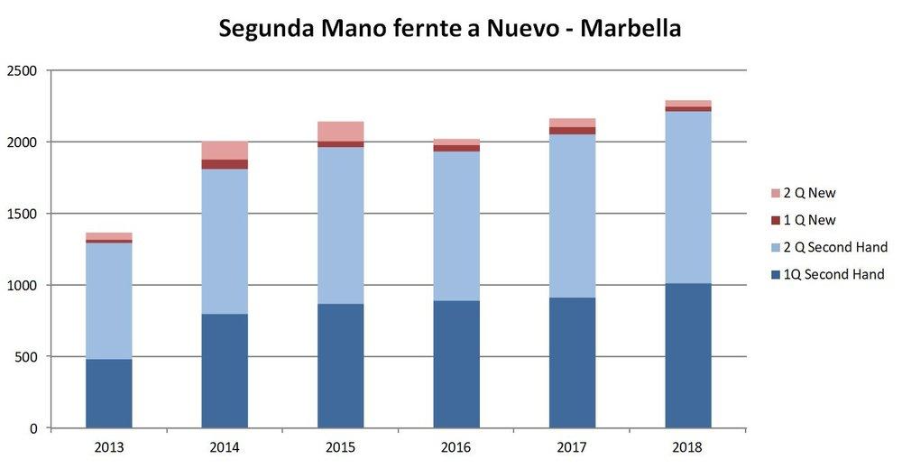 New vs Second Hand sales 2T 18 Marbella ES.JPG