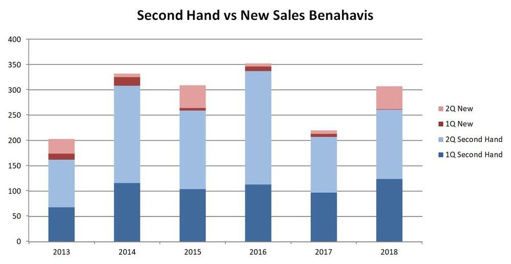 New vs Second Hand sales 2T 18 Benahavis.JPG