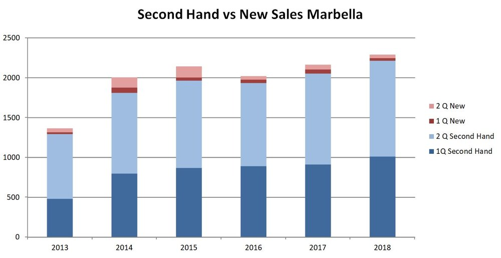 New vs Second Hand sales 2T 18 Marbella.JPG