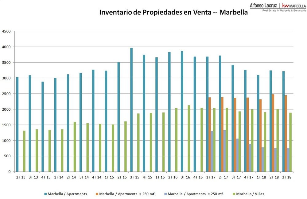 Inventory Marbella 3T 2018 EN.JPG