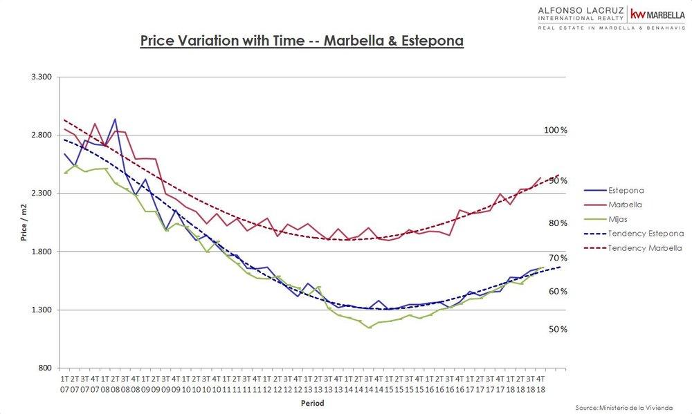 Variacion de precio Marbella & Benahavis 01-19.JPG