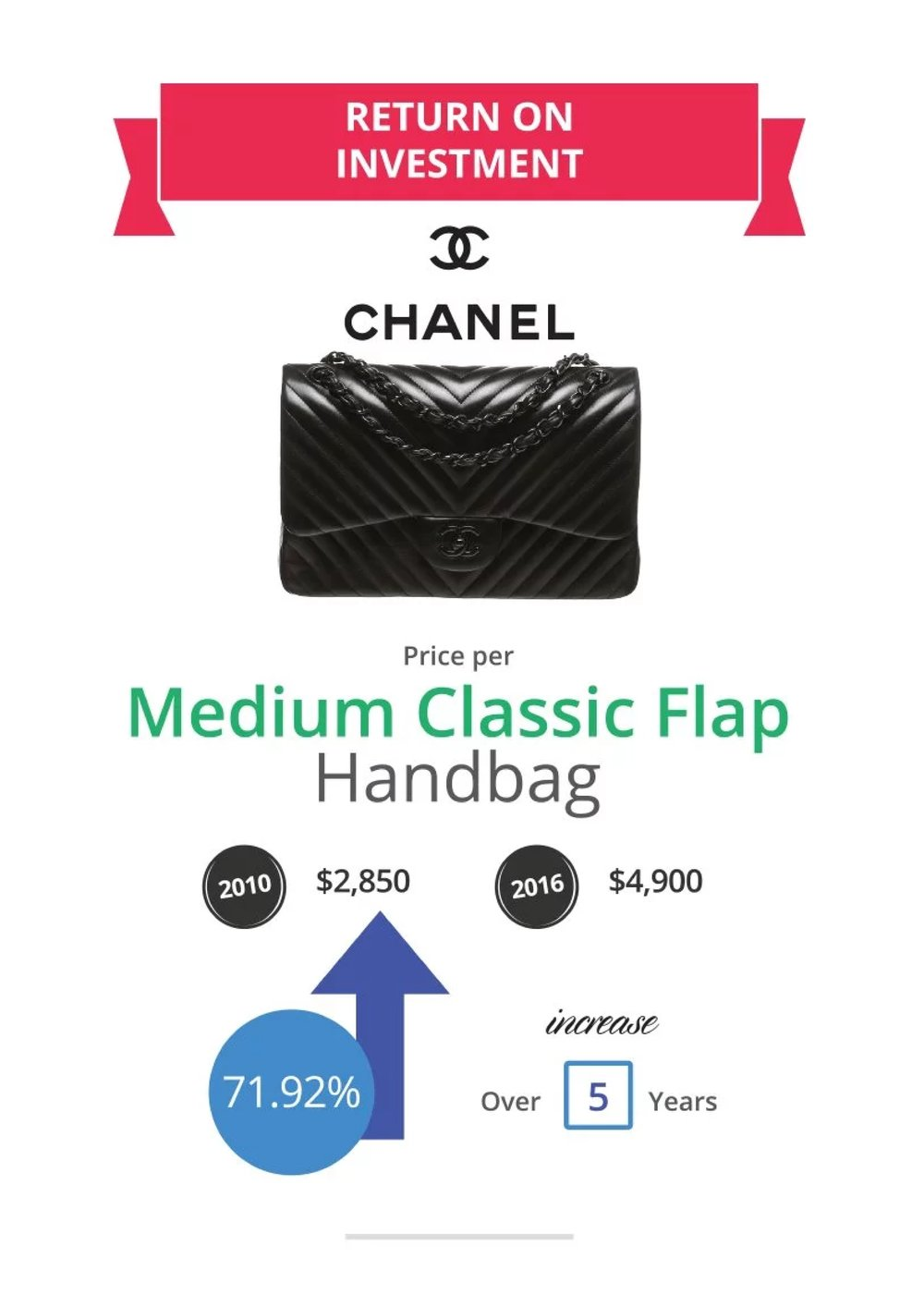 Chanel Bag Values Research Study _ Baghunter6.jpg