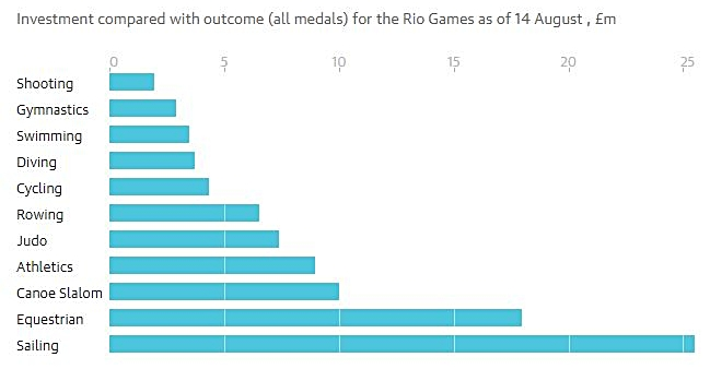 Foto source: https://www.theguardian.com/sport/blog/2016/aug/15/five-factors-team-gb-olympic-success-medal-rush