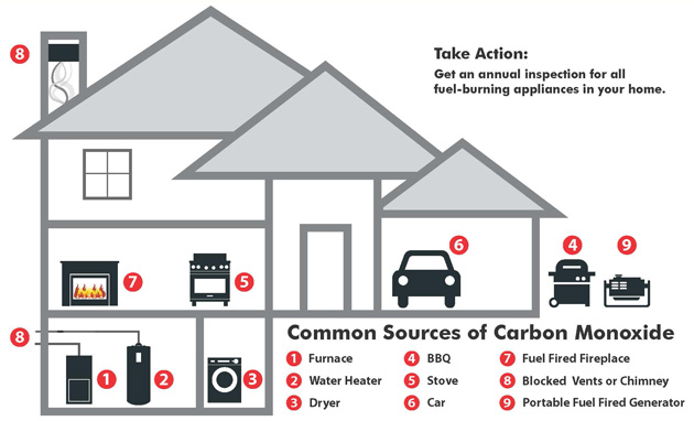 CarbonMonoxide-Safety-Home.jpg