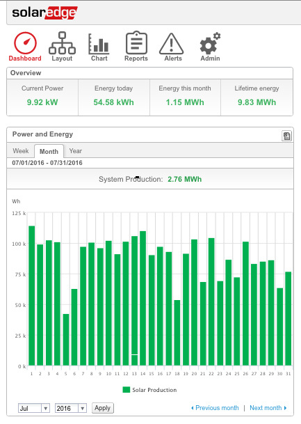 SolarEdge monitoring systems allow users to track their panel production including kWh produced each day.