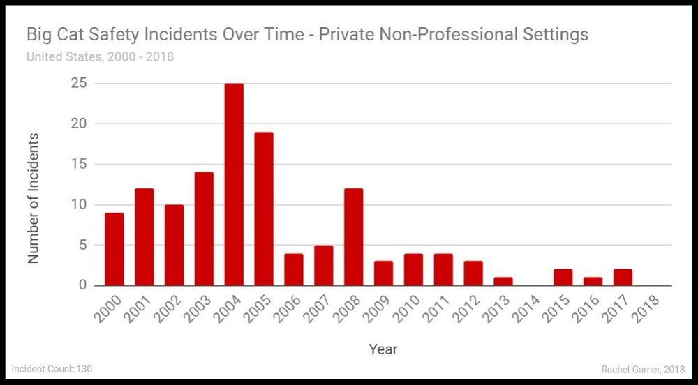 "Figure 4. Big Cat Safety Incidents by Year in Private Non-Professional Settings. From  ""Big Cat Safety Incident 2000 - 2018"" , Garner 2018.   Click Image to View Full Size"