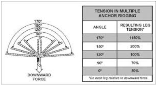 Example for a 2 point anchor.