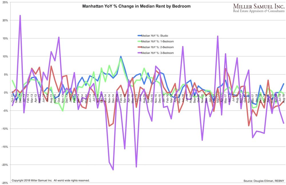 via     Price swings in YoY rents by bedroom count. Notice the swings in 3 bedroom rents compared to Studios and 1 Bedrooms