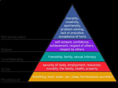 Image Source: Wikipedia: Abraham Maslow,https://en.wikipedia.org/wiki/Abraham_Maslow