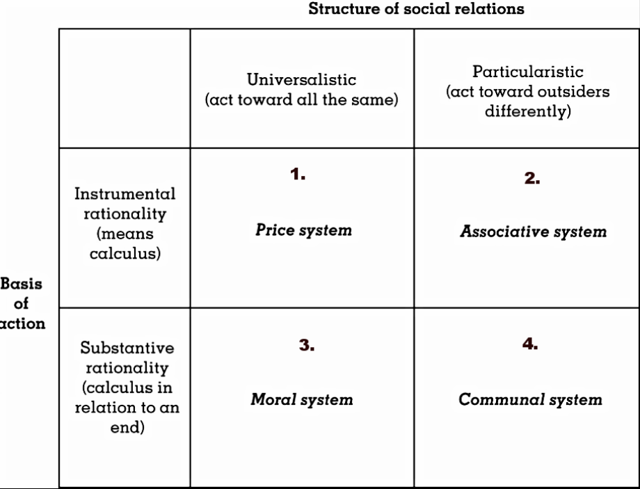 The Four Systems of Exchange Types