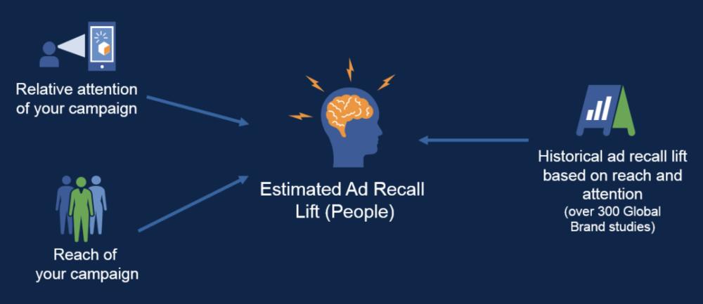 Facebook Brand Awareness
