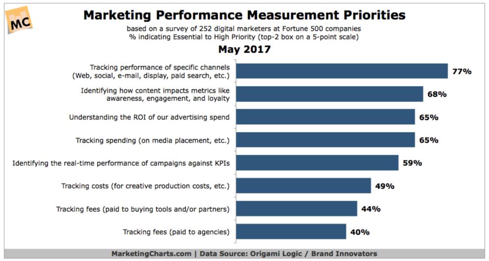 digital marketing trend 2017