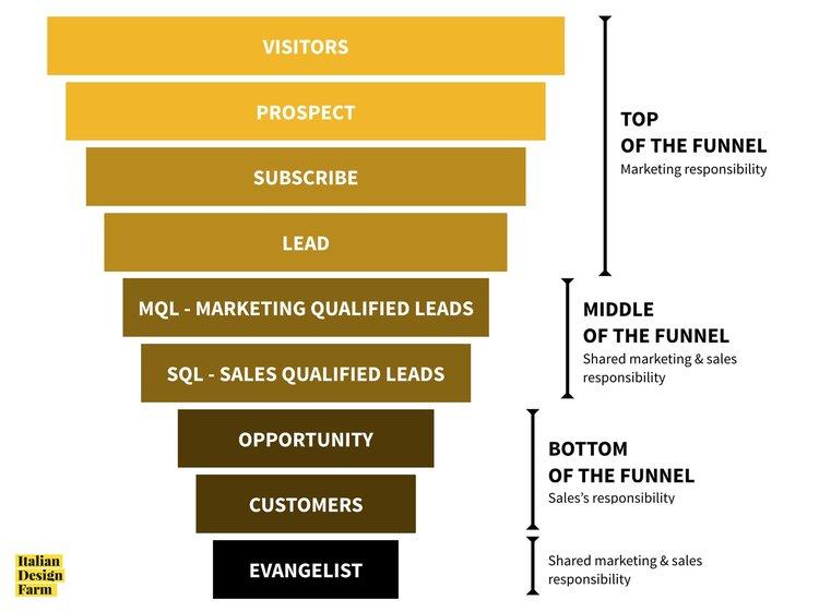 qualificare i tuoi lead