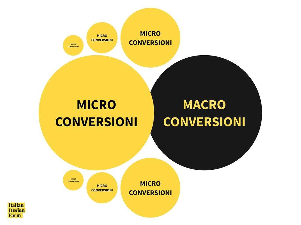 Tasso di conversione: cos'è e come misurarlo