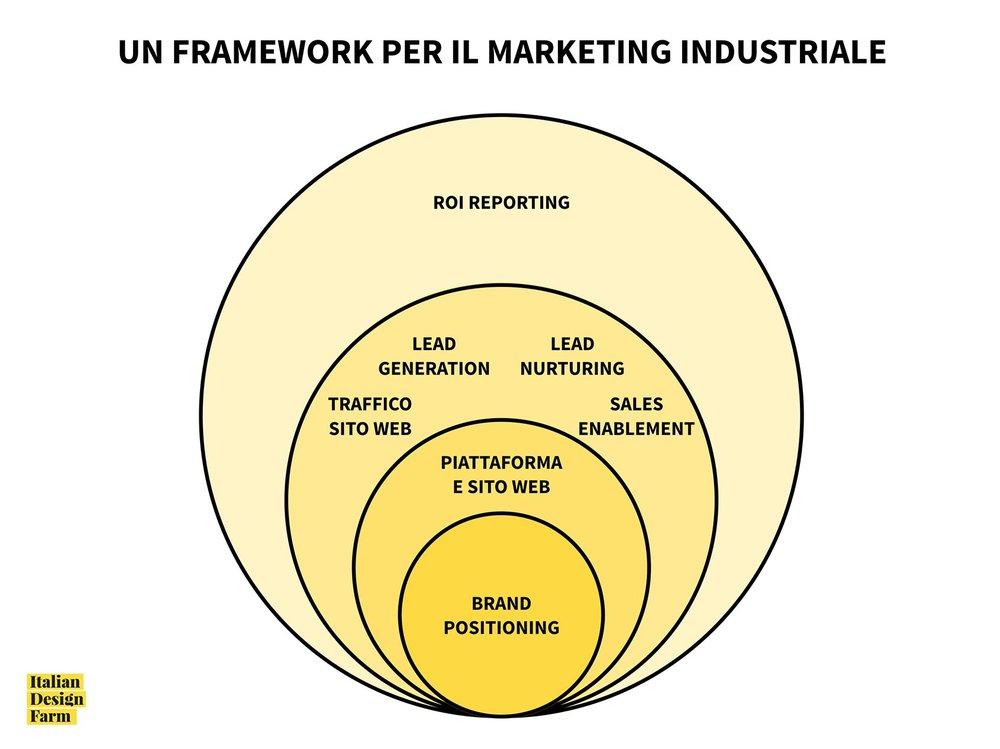 marketing industriale