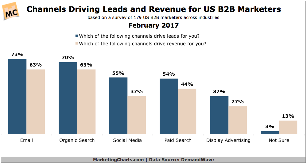DemandWave-B2B-Lead-Revenue-Generating-Channels-Feb2017.png