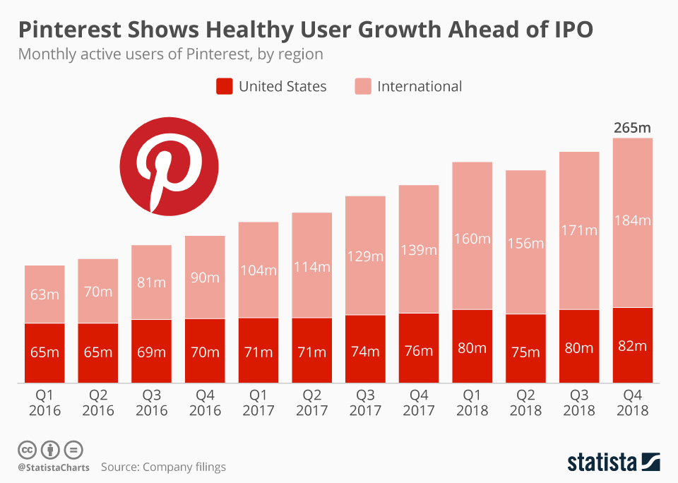 Monthly active users of Pinterest by region.