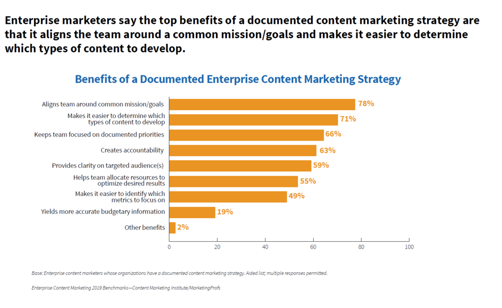 contentmarketing-benchmarks.PNG
