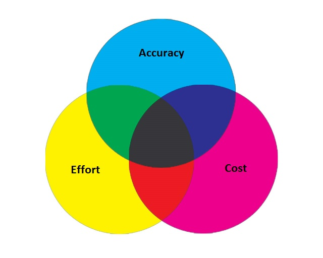 Accuracy: The ability to consistently and correctly track lifting form and identify when posture breaks down. Effort: How much time and energy employees and management need to put into tracking lifting habits and the opportunity cost of using it to track lifts instead of other issues. Cost: How much money it takes to implement a tracking solution.