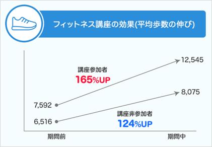 厚生労働省の「健康日本21」に記載の目標値である男性9,200歩、女性8,300歩を多くの方が達成