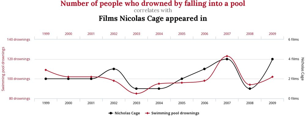 Nicolas Cage Films vs Swimming Pool Drownings.jpg