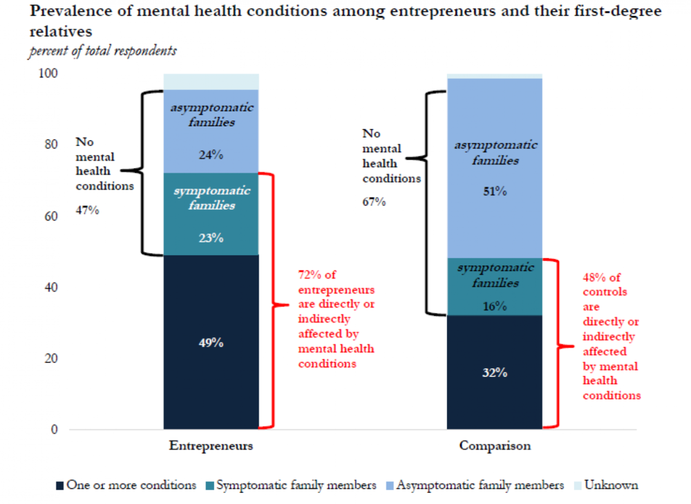 Source: https://www.startupgrind.com/blog/genius-in-madness-72-of-entrepreneurs-affected-by-mental-health-conditions/