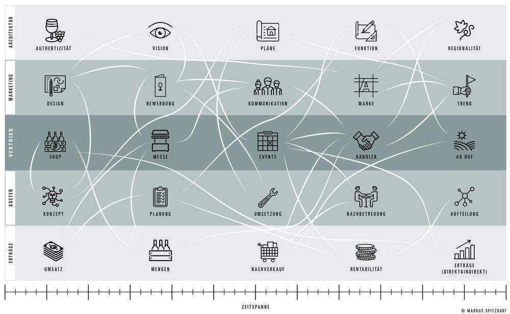 Die fünf zentralen Bereiche des Projektmanagements und ihre Querverbindungen nach dem von Spitzbart entwickelten Modell.