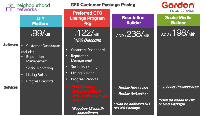 NN - GFS Package Pricing.png