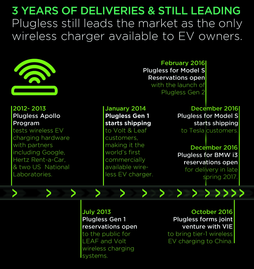 Plugless growth timeline 2.jpg