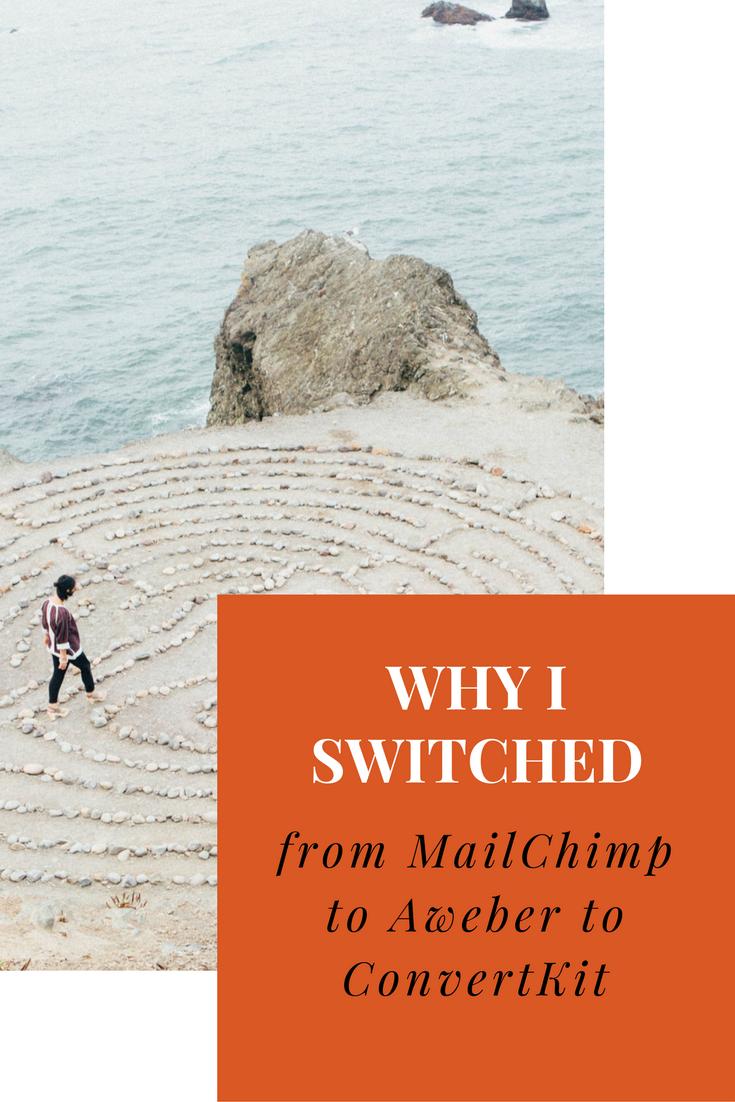 mailchimp convertkit aweber