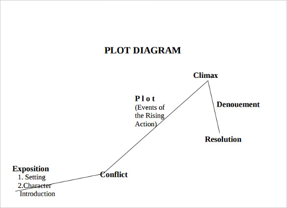 Plot diagram.jpg