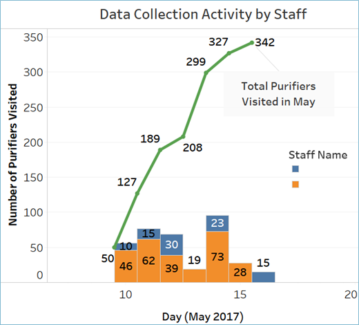 This graph shows total unique Smart Solar Purifier data downloads by each staff member per month. You can tell at a glance who is driving behavior change through personal contact with end users.
