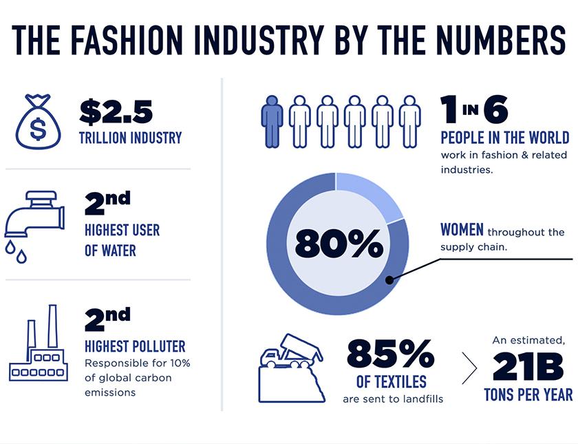 fashionbynumbers