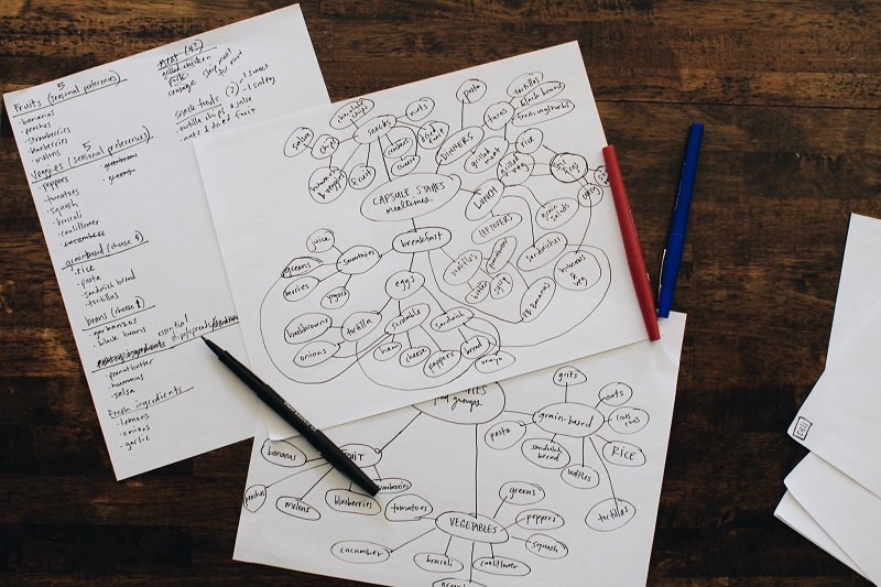 Using a mind map will help you think through your capsule kitchen staples and make sure you don't miss anything!