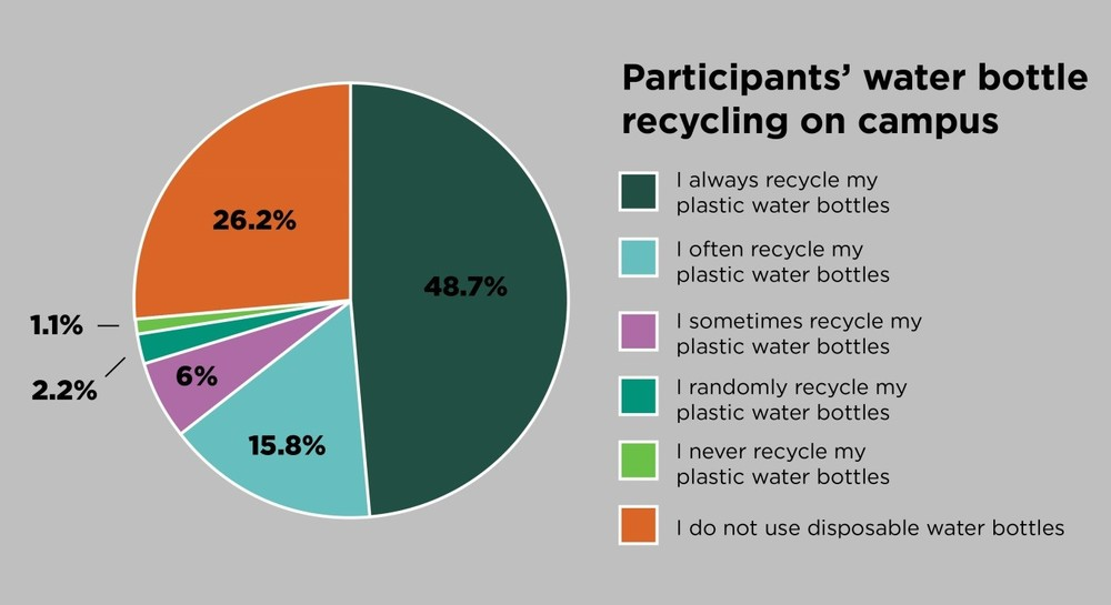 Graph courtesy of MSU Sustainability.
