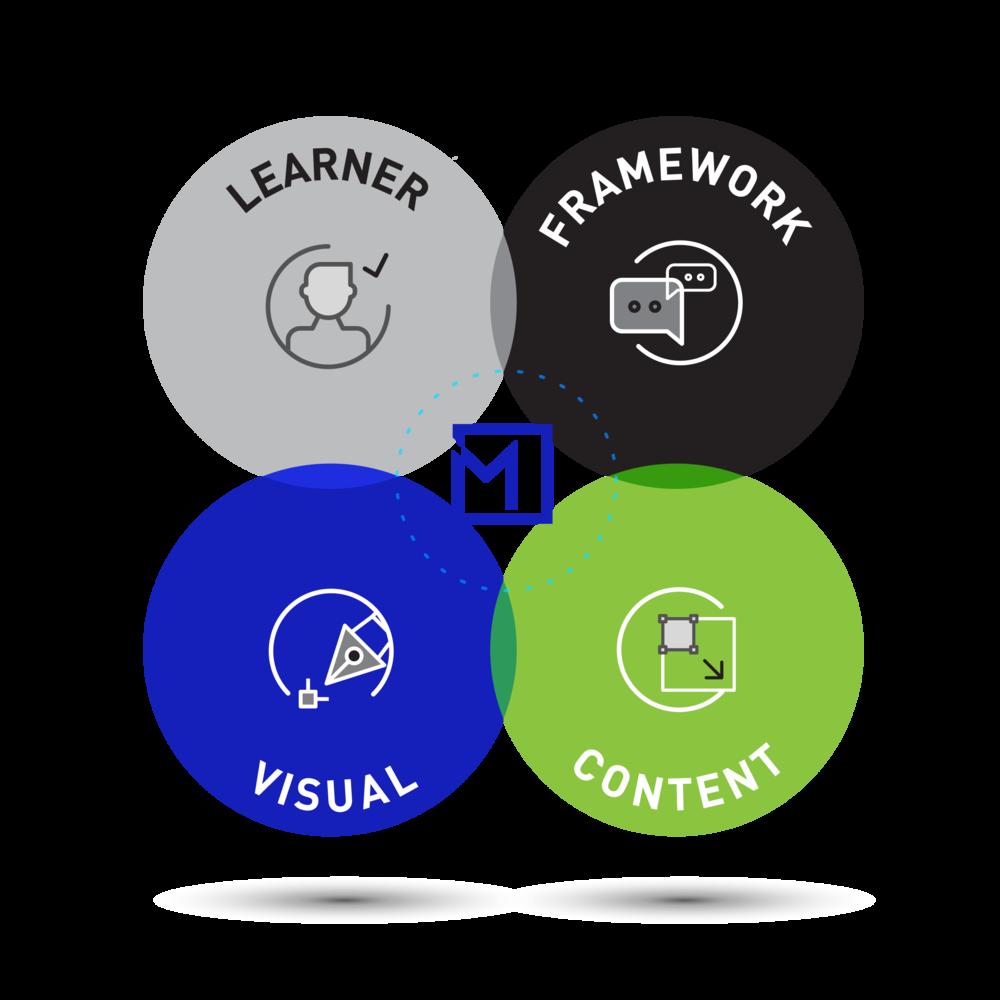 LearningModel.png