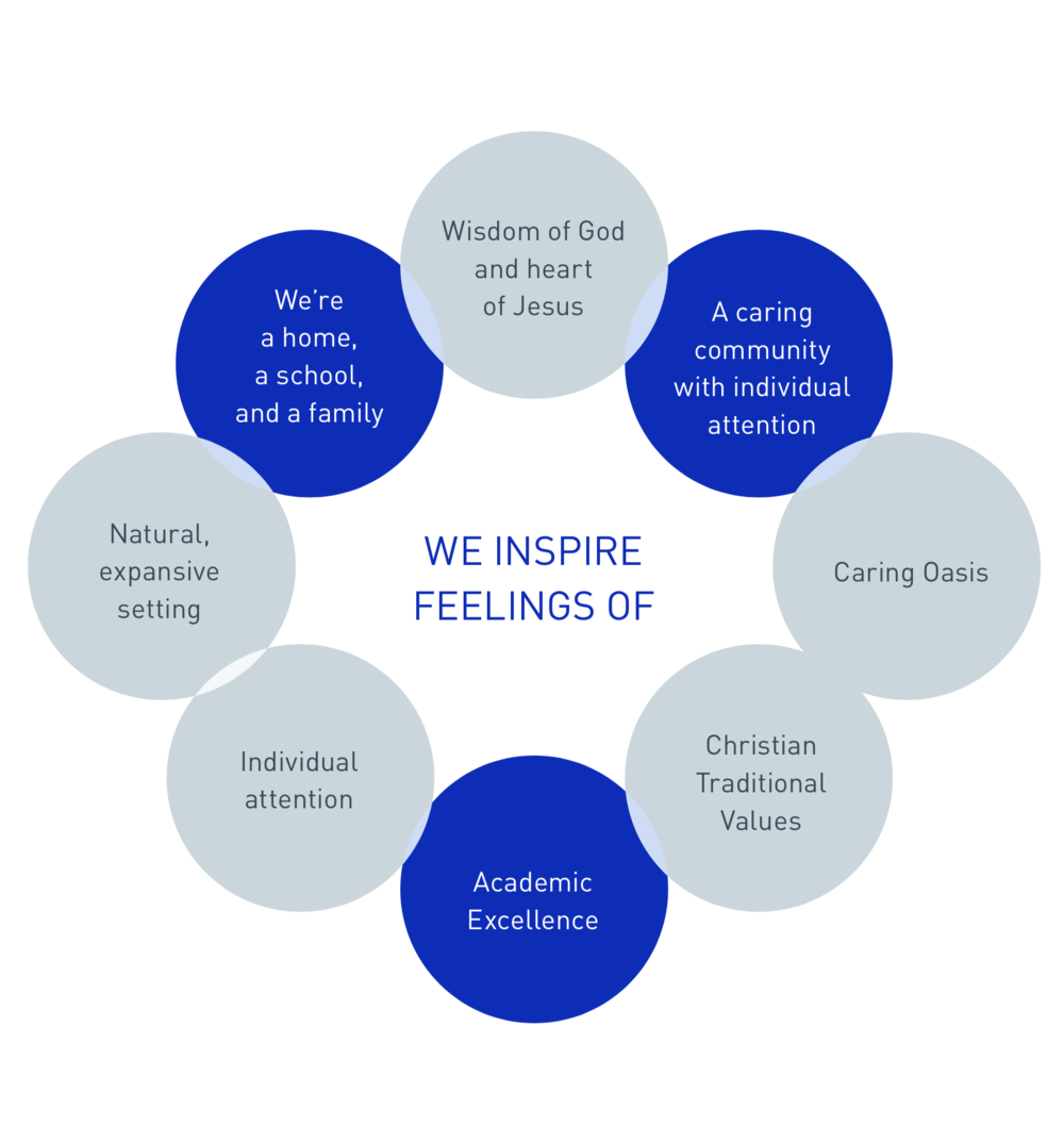 Brand attributes