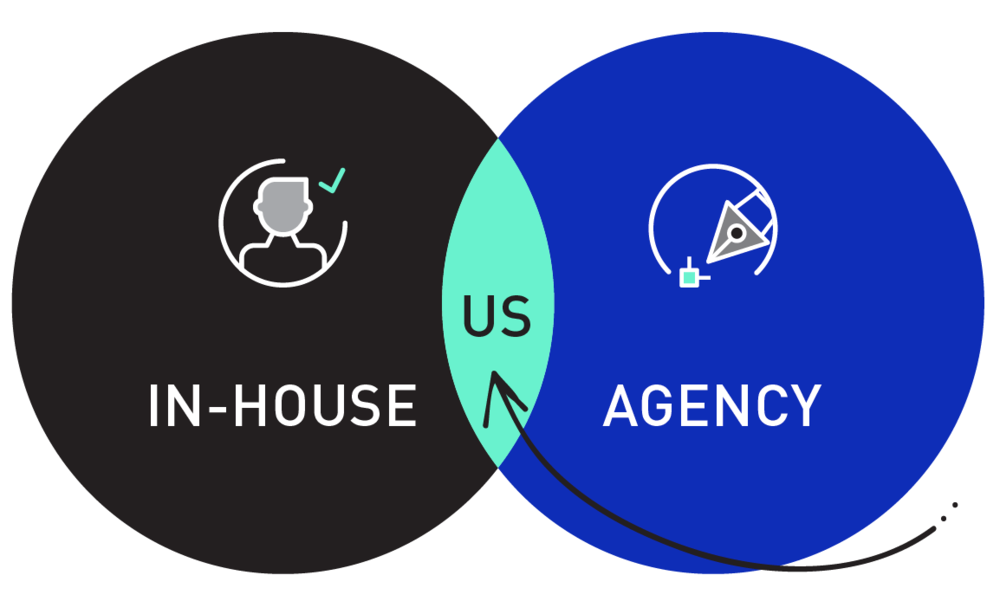 Think of us as your in-house agency, we solve problems and will help you execute campaigns.